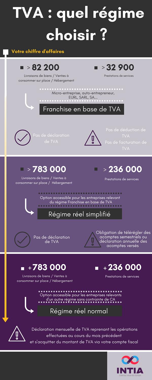 Infographie : choisir son régime de TVA