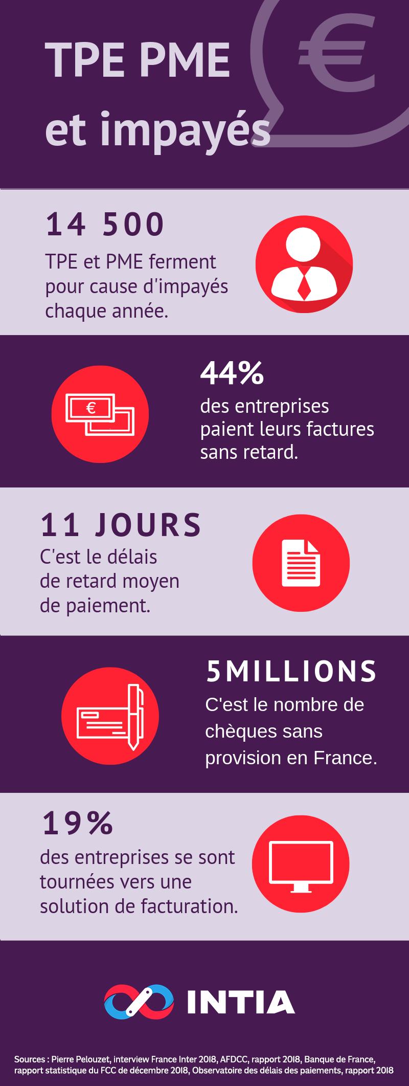infographie, liste des impayés 2018 chez les TPE et PME