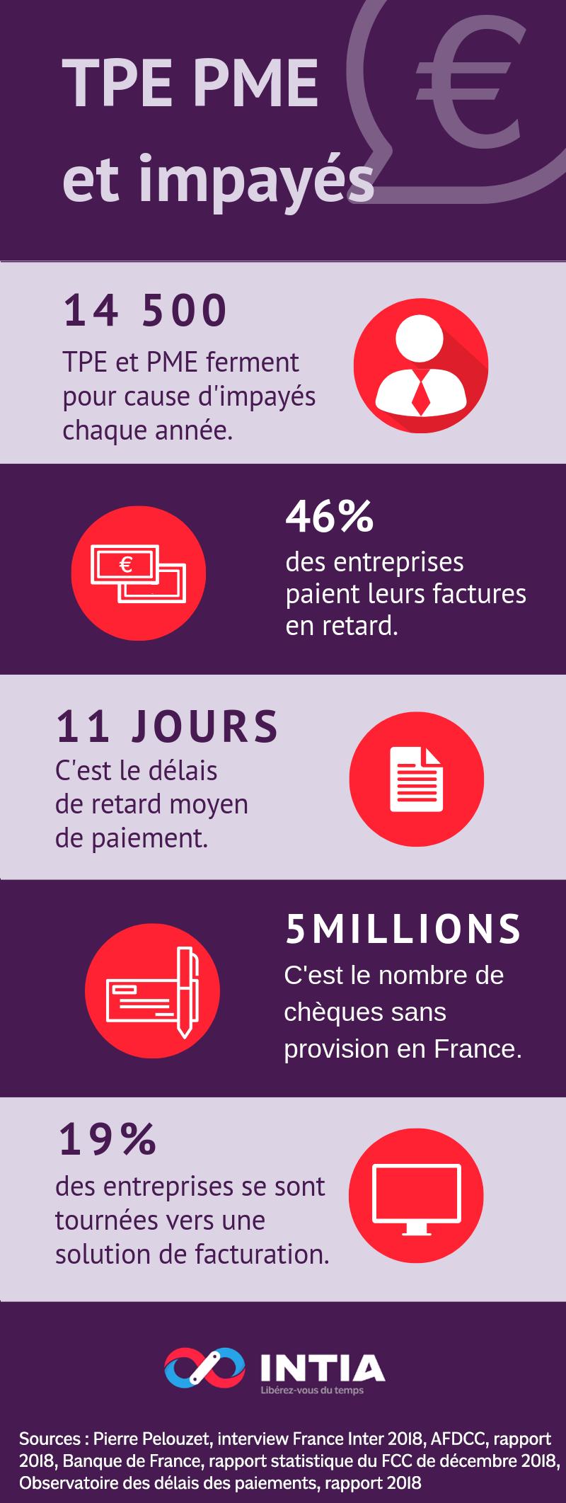 infographie chiffrant le nombre d'impayés chez les TPE et PME. 14500 TPE et PME ferment pour cause d'impayés chaque année. 46% des entreprises paient leurs factures en retard. 11 jours, c'est le délais moyen des retards de paiements. 5millions, c'est le nombre de chèques impayés en France. Seulement 19% des entreprises utilisent une solution de facturation en ligne.