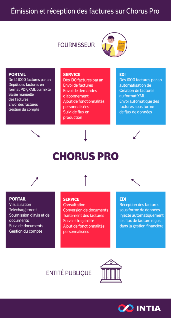 depot-traitement-facture-chorus-pro
