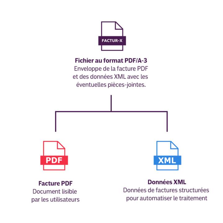 Factur-X, schéma explicatif
